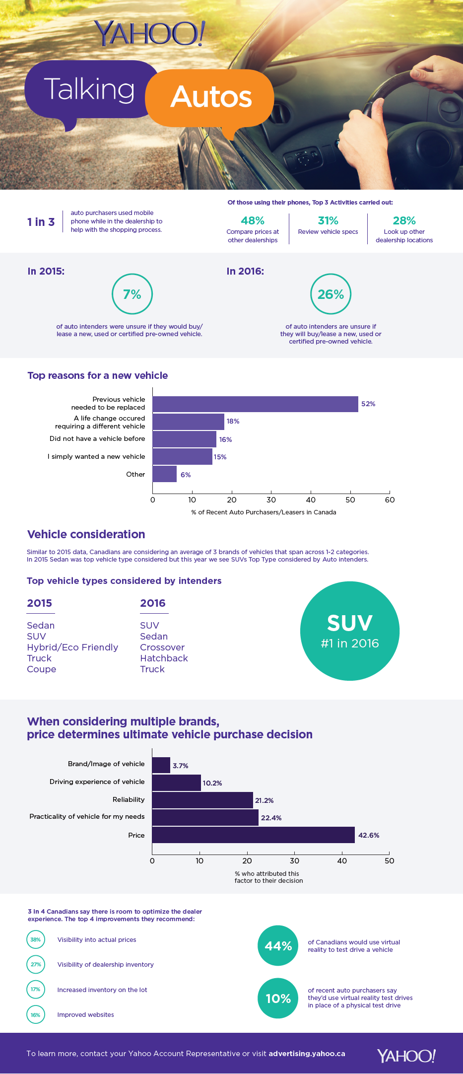 Yahoo automotive marketing infographic