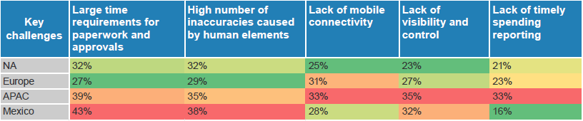 Challenges faced by survey respondents regarding travel and expense solution efficiency, by region.