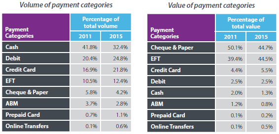 payments-canada-2015-report-figures