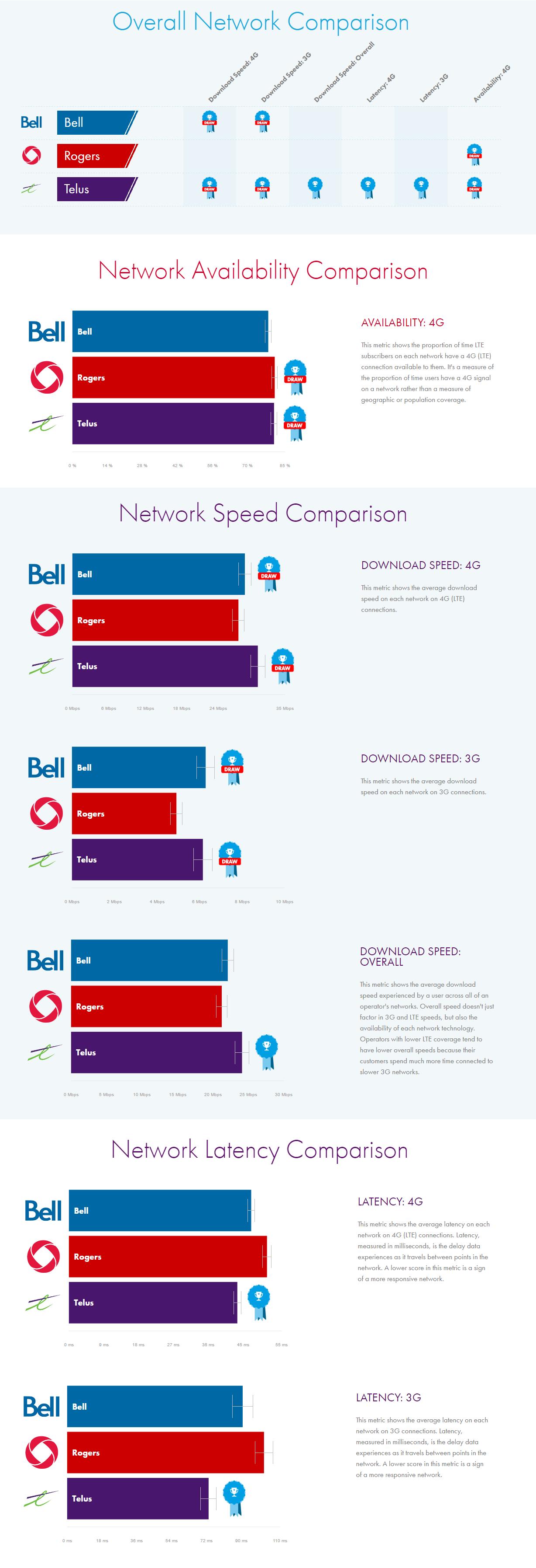 OpenSignal-network-comparison-infographic
