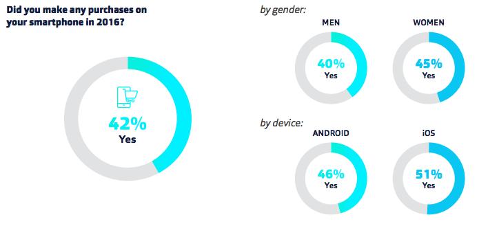 Fluent smartphone stats