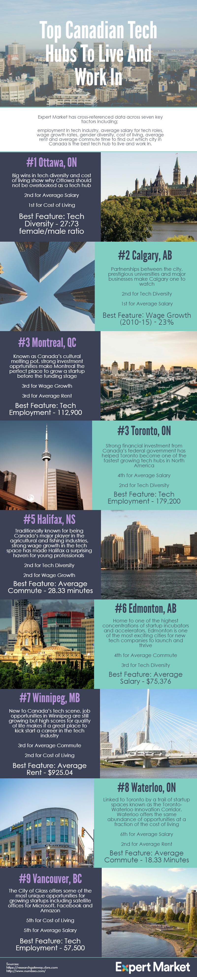 Canadas-top-tech-hubs-infographic
