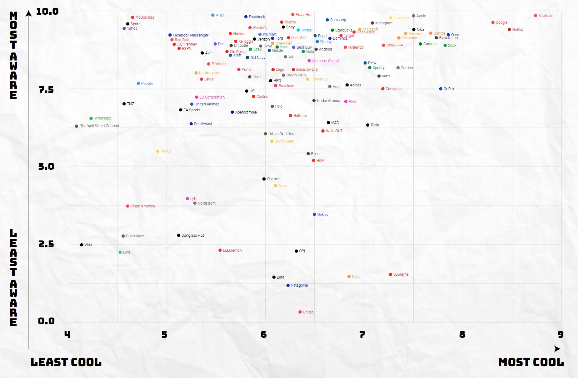 Google-Survey-brands-13-17-year-olds-find-cool