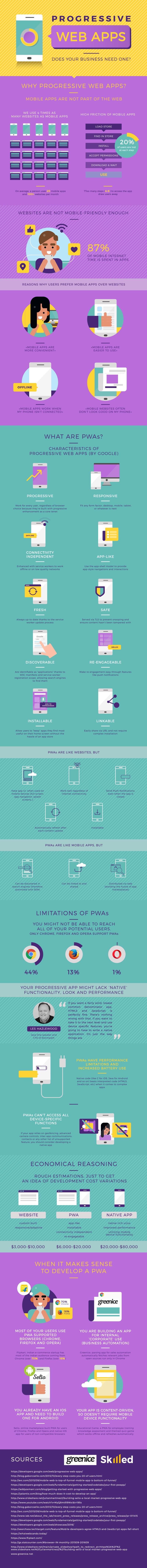 PWA-infographic